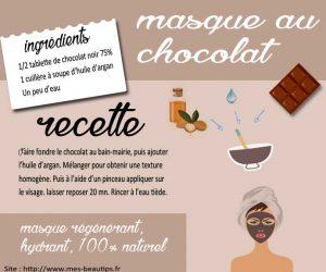 Masque au chocolat noir antioxydant pour le visage